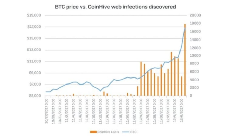 CoinHive 01