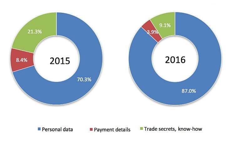 Stolen Data 2015 to 206