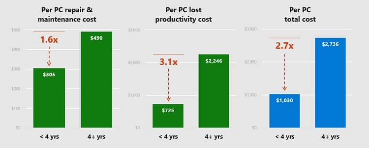 Cost-of-owning-an-older-PC