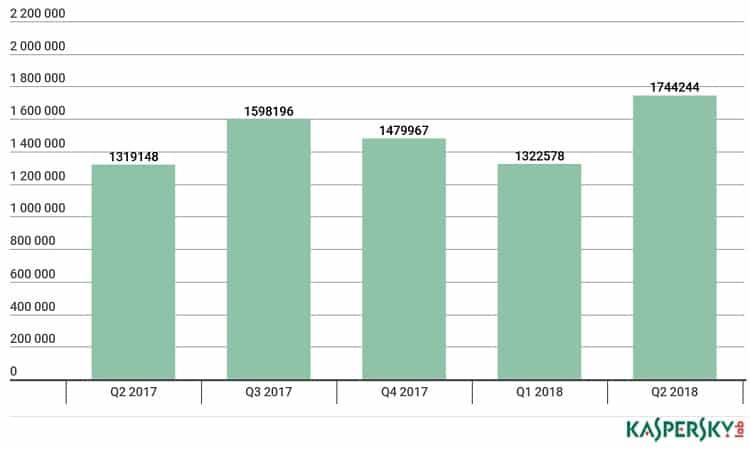 IT threat evolution Q2 2018. Statistics
